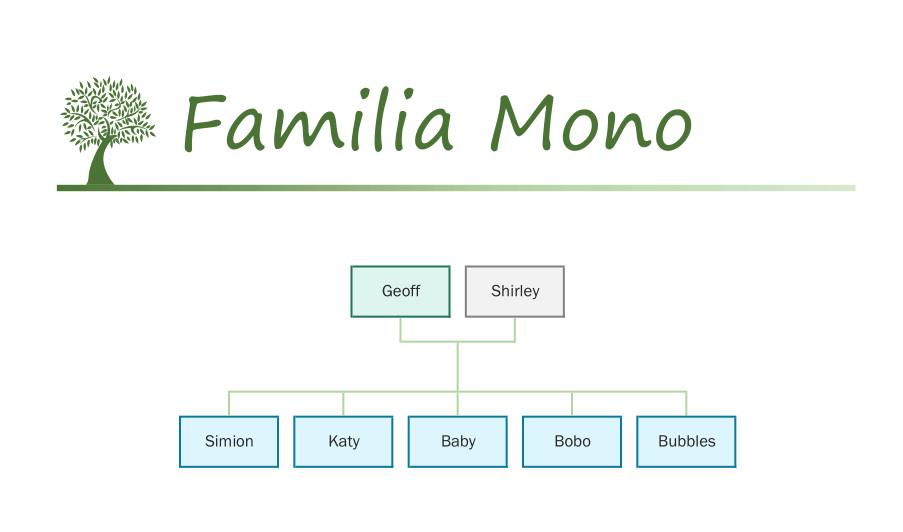Familia Mono catálogo Sylvanian